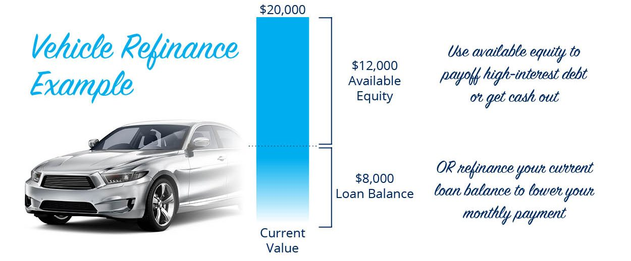 Vehicle refinance example. A vehicle with a current value of $20,000 and a loan balance of $8,000 has $12,000 available equity. Use available equity to payoff high-interest debt or get cash out. Or refinance your current loan balance to lower your monthly payment.